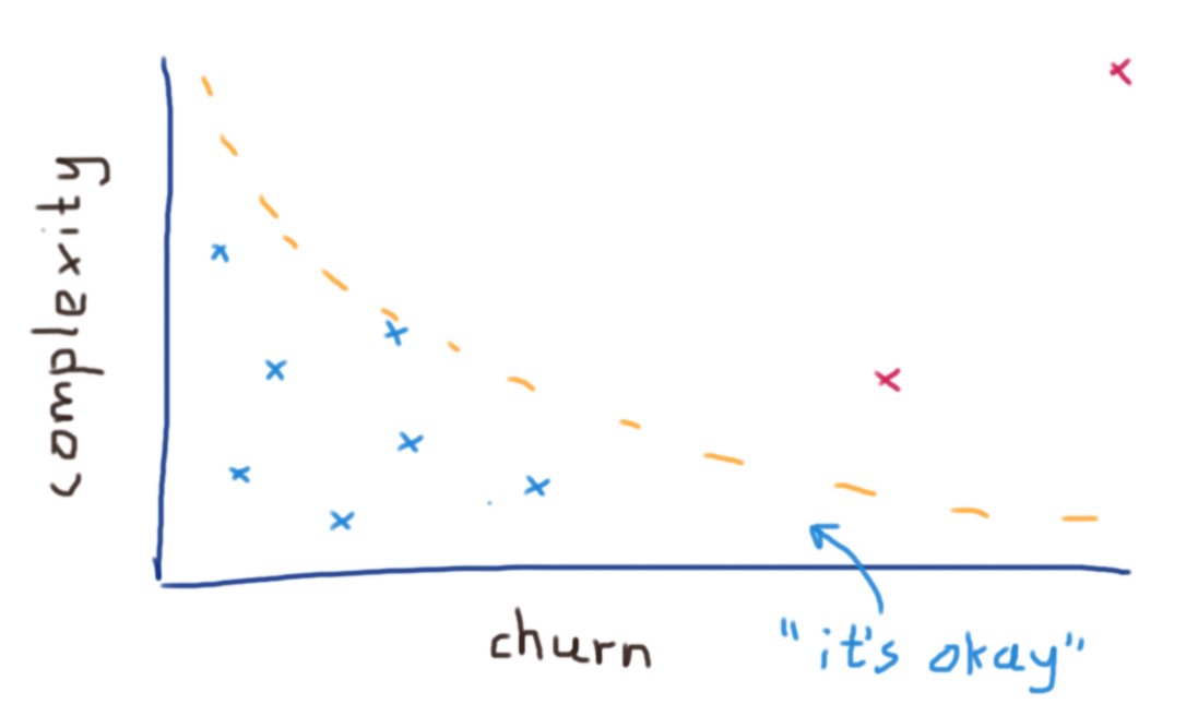 Plotting classes against complexity and churn axes
