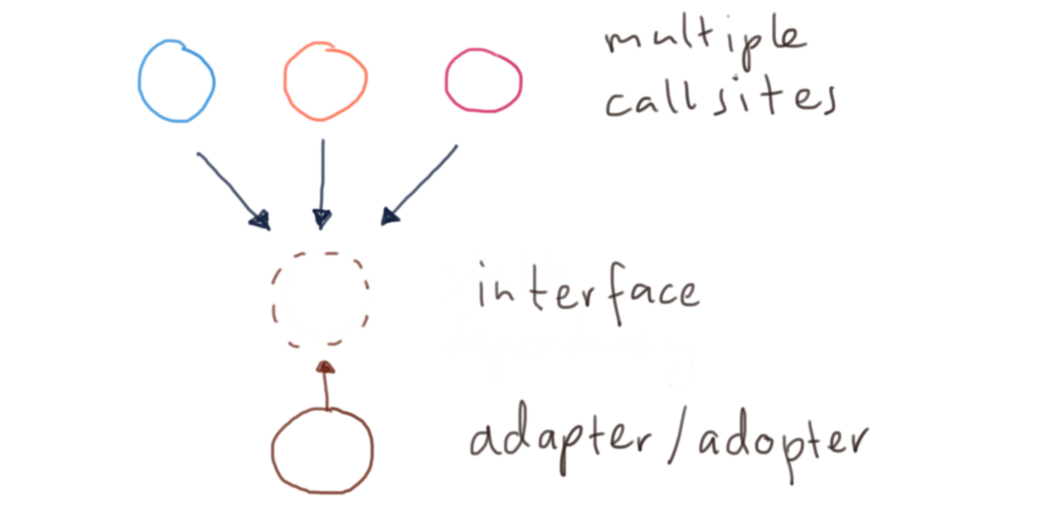 Multiple call sites - dependency inversion