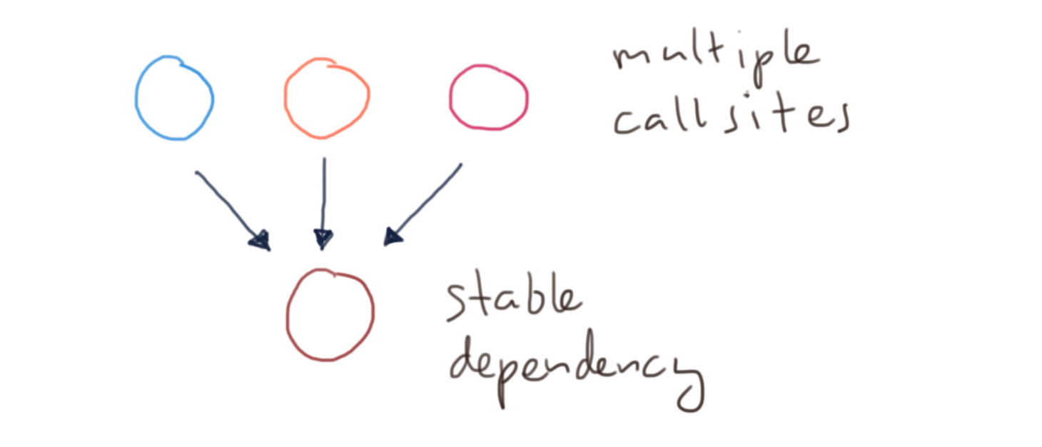 Multiple call sites - stable dependency