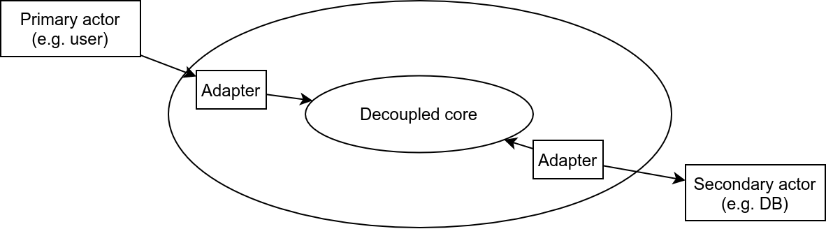 decoupled-core-with-adapters.png