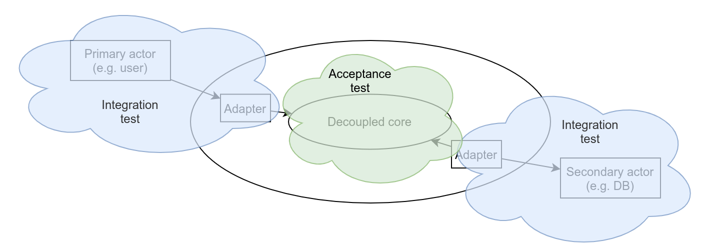 different-types-of-tests.png